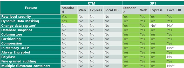 SQL Server 2016 SP1 Feature Matrix